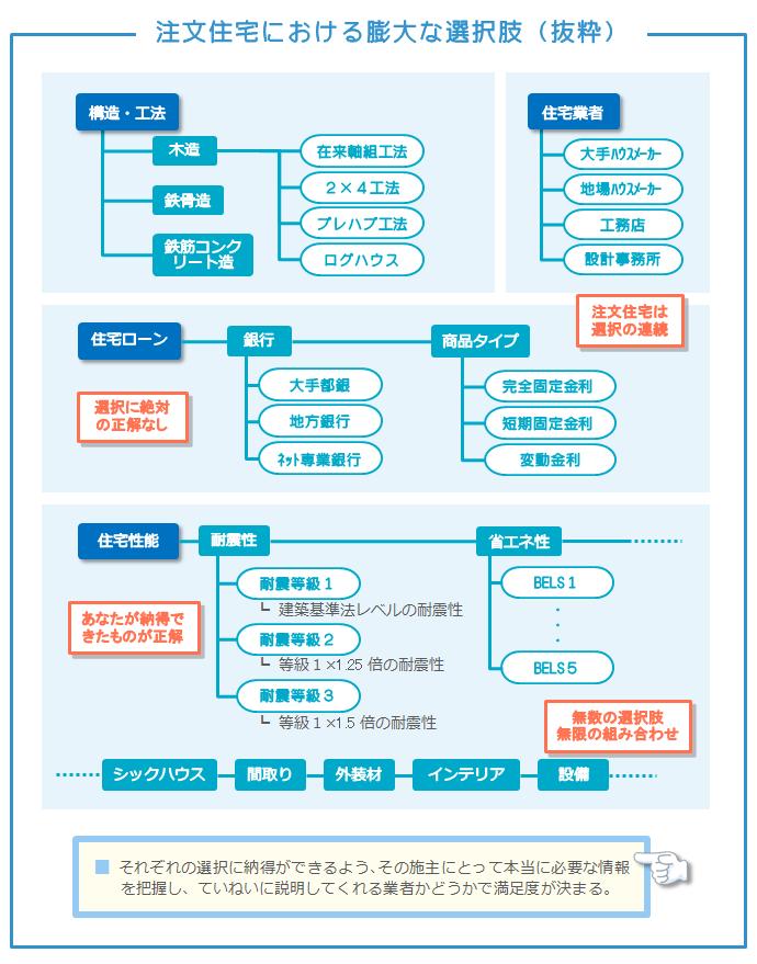 注文住宅における膨大な選択肢(抜粋)