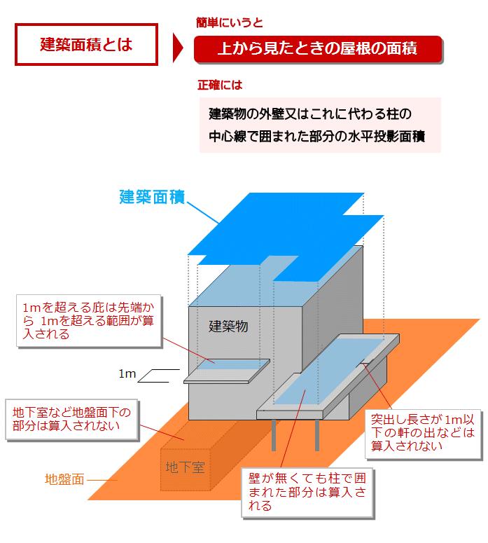 建築面積とは