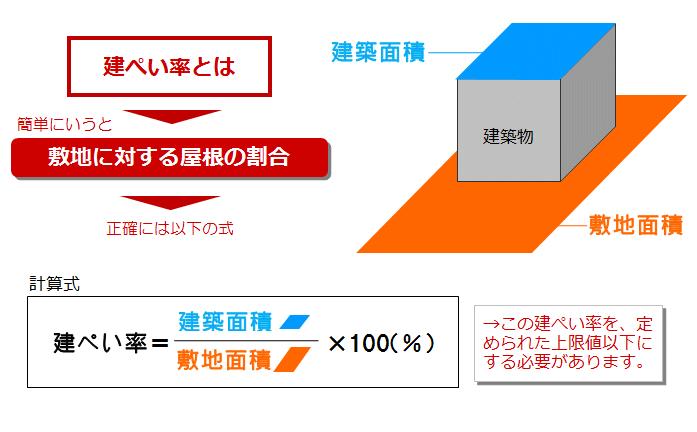 建ぺい率算定イメージ