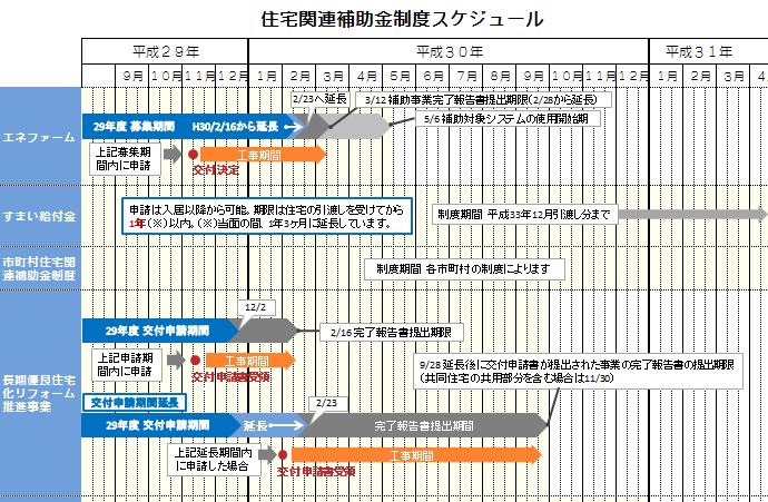 平成30年補助金スケジュール