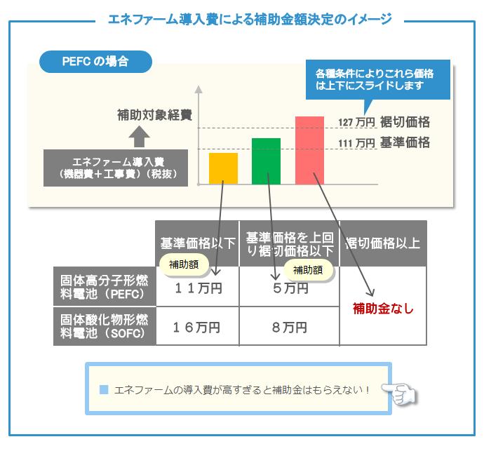エネファーム導入費による補助金額決定のイメージ