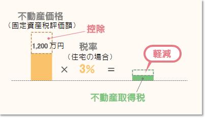 不動産取得税の軽減イメージ(住宅の場合)