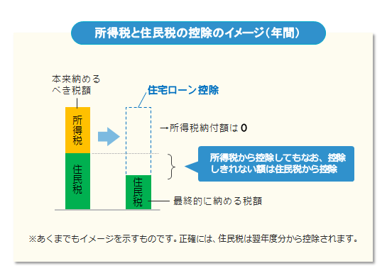 所得税と住民税の控除のイメージ(年間)