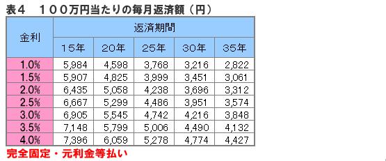 可能 額 ローン 借入 住宅 年収1000万円の住宅ローン【2021年】借入可能額・月々返済額はいくら?