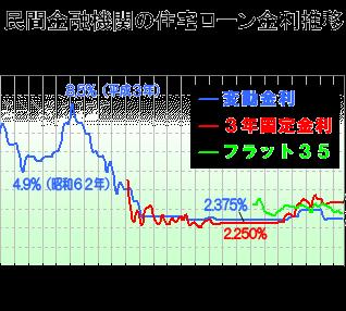 住宅ローン最新金利(2020年10月)―フラット35・変動金利推移