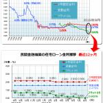 住宅ローン最新金利(2016年8月)―フラット35 変動金利推移