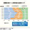 住宅ローン最新金利(2017年3月)―フラット35・変動金利推移