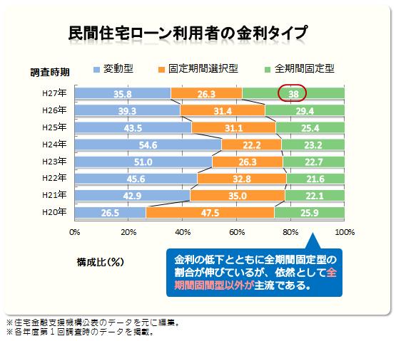 民間住宅ローン利用者の金利タイプ比較図