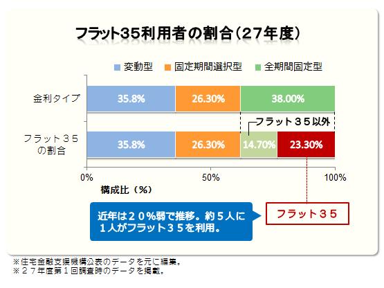 フラット35利用者の割合(27年度)