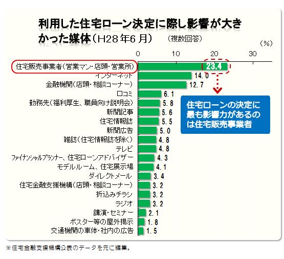 利用した住宅ローン決定に際し影響が多きかった媒体(H28年6月)