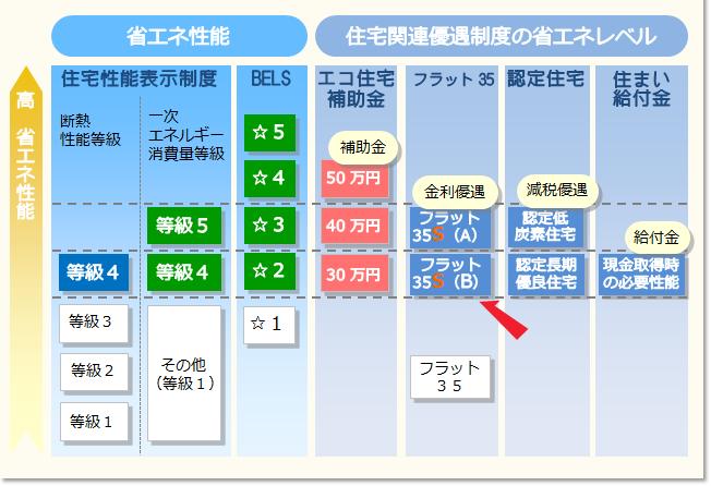 各住宅制度と省エネルギー性能の関係(平成29年における制度)