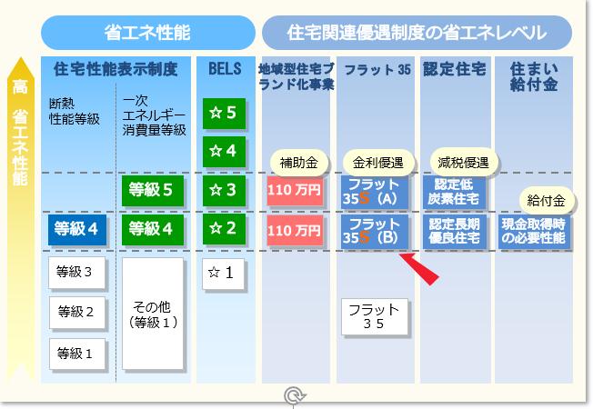 各住宅制度と省エネルギー性能の関係(令和元年における制度)