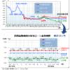 住宅ローン最新金利(2019年3月)―フラット35・変動金利推移