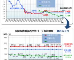 住宅ローン最新金利(2019年10月)―フラット35・変動金利推移