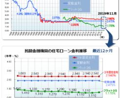 住宅ローン最新金利(2019年11月)―フラット35・変動金利推移