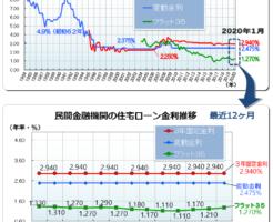 宅ローン最新金利(2020年1月)―フラット35・変動金利推移