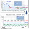 住宅ローン最新金利(2020年2月)―フラット35・変動金利推移