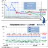 住宅ローン最新金利(2020年3月)―フラット35・変動金利推移