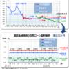 住宅ローン最新金利(2020年4月)―フラット35・変動金利推移