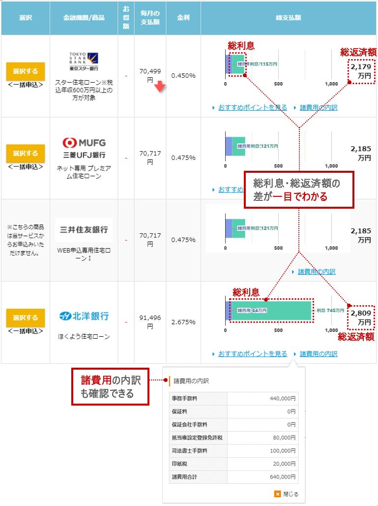 各銀行の利息・返済額の一覧比較表(選択画面)
