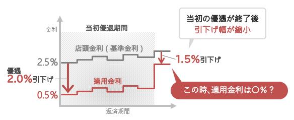 当初の優遇が終了し、引下げ幅が縮小したとき、適用金利は何%?