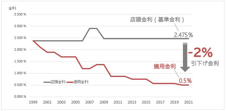 変動金利の店頭金利と適用金利の20年間推移のイメージ