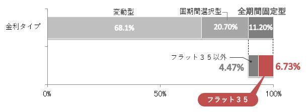 R3住宅ローン利用者におけるフラット35利用率