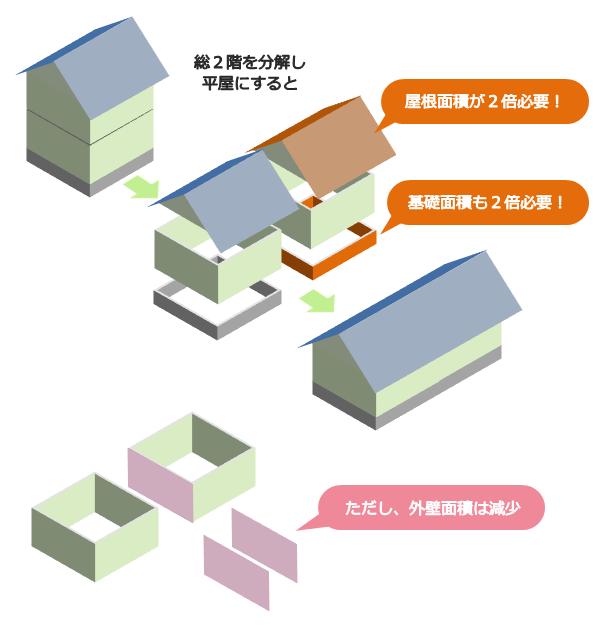 平屋は屋根と基礎の工事費が2倍になるが外壁面積は減る