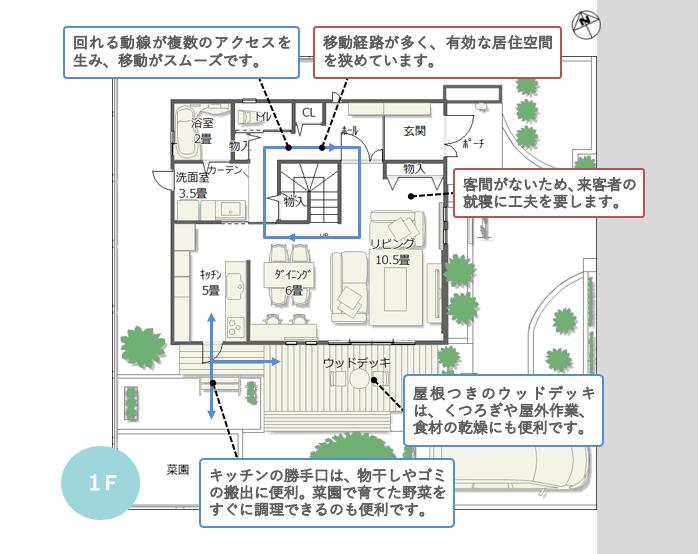 1階間取り解説図