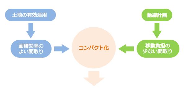 面積効率・移動効率のよい間取りを目指すことはコンパクト化につながる
