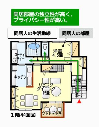 同居部屋・来客用部屋として独立性の高い室を設けている例