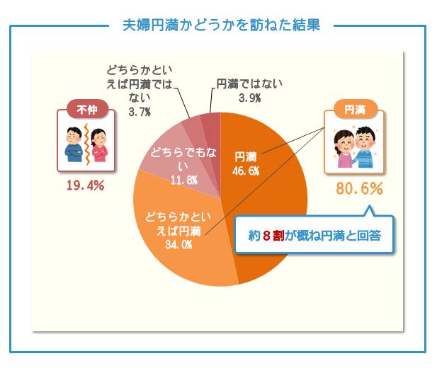 夫婦円満かどうかを訪ねた結果、約8割が概ね円満と回答