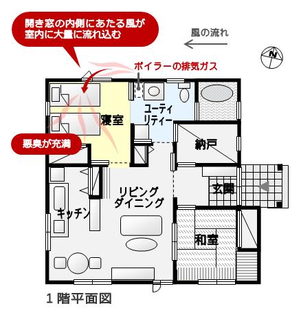 ボイラーの排ガスが開き窓から大量に寝室に流れ込むプラン