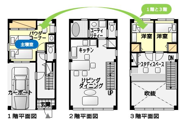 1階に主寝室、3階に他の居室がある独立性が高いプラン