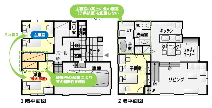 主寝室の真上に子供部屋がこない位置に主寝室の位置を替え、親の部屋との間に収納スペースを設け独立性を確保したプラン