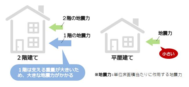 2階建ての1階は支える重量が大きく、大きな地震力がかかるが、平屋は小さい