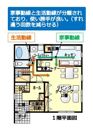 家事動線と生活動線が分離された間取り図その1