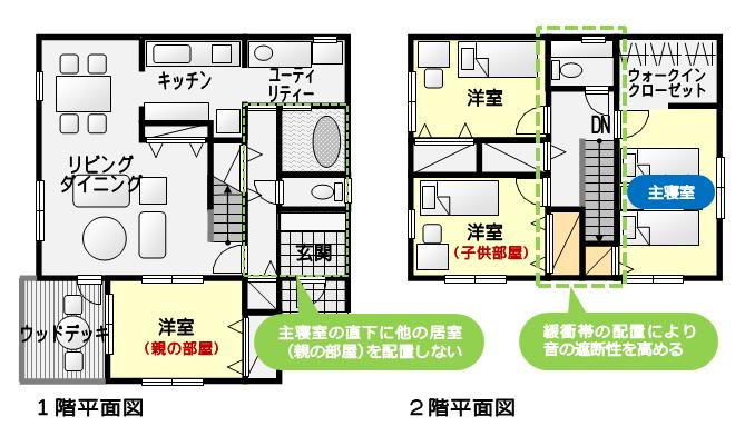 主寝室の直下に他の居室(親の部屋)を配置せず、子供室との間に収納室(緩衝帯)があるプラン