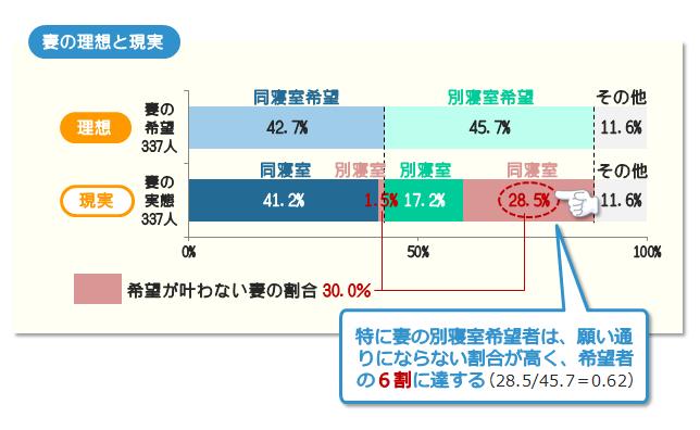 夫婦寝室の希望と実態との差(妻の場合)-特に妻の別寝室希望者は、願い通りにならない割合が高く、希望者の6割に達する