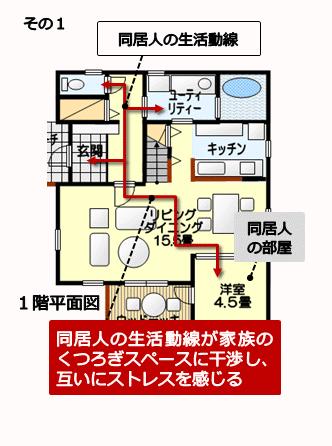 同居部屋の独立性がなく、解消も困難な例1
