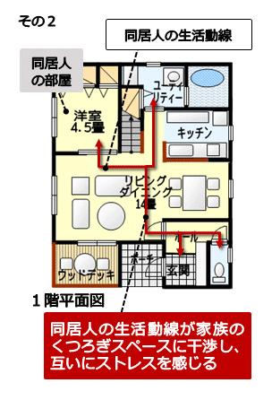 同居部屋の独立性がなく、解消も困難な例2