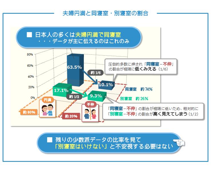 夫婦円満と同寝室・別寝室の割合全体像-日本人の多くは夫婦円満で同寝室