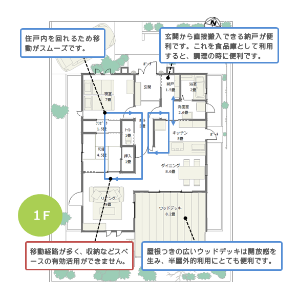 平屋建て 24坪 2LDK 北玄関 広いウッドデッキの間取り解説図
