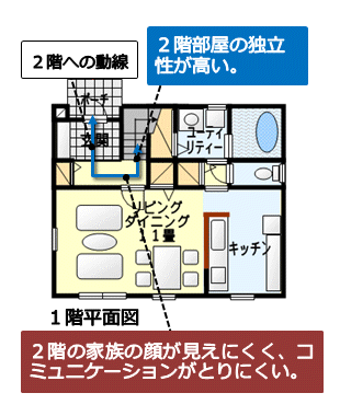 リビングを介さずに2階へ行けるホール階段の計画の例 その1