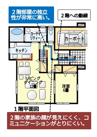 リビングを介さずに2階へ行けるホール階段の計画の例 その2
