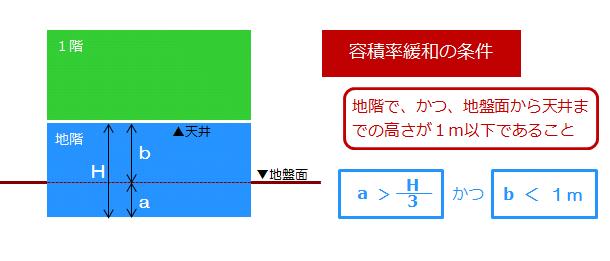 容積率緩和となる地階の条件