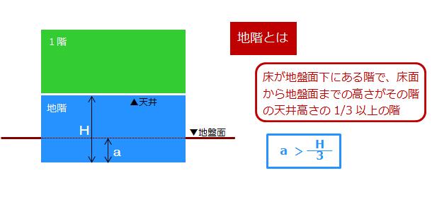 地階の定義