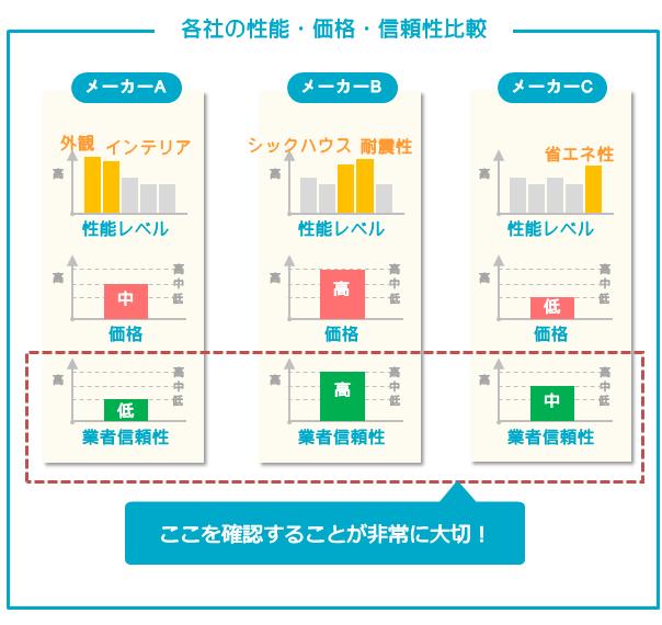 各住宅メーカーを比較するときは業者の信頼性を確認することが非常に大切!