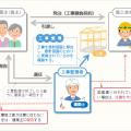 工事監理の業務全体イメージ