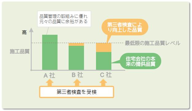 第三者検査を受けても品質が通常レベルにしかならないグラフ